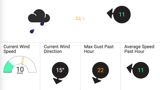 The Weather Display